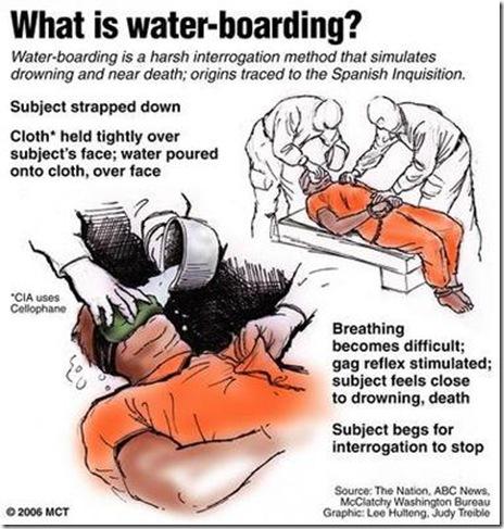 waterboard