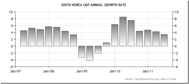 south-korea-gdp-annual-growth-rate