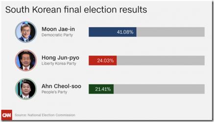 New-South-Korean-president-in