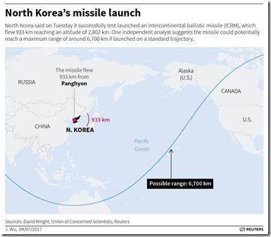 northkorea-missiles-reuters-graphic