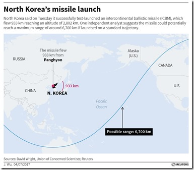 northkorea-missiles-reuters-graphic